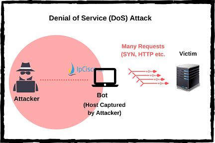 DoS-Attack-IPCisco.com
