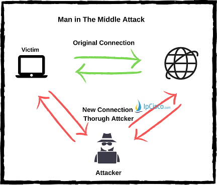 Man-in-the-middle-attacks-ipcisco.com