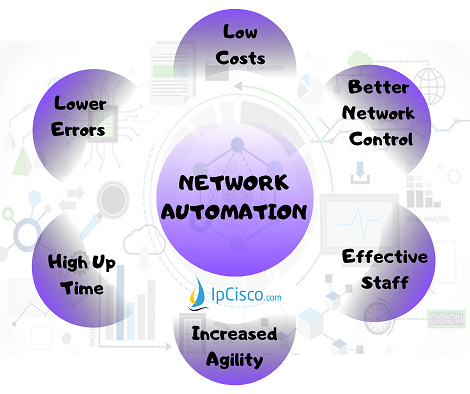 Network-Automation-benefits