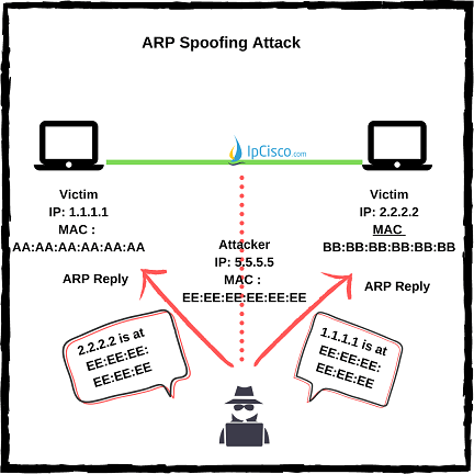 arp-spoofing-attacks-ipcisco.com
