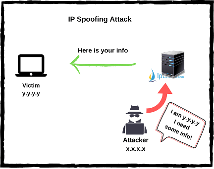 ip-spoofing-attacks-ipcisco.com