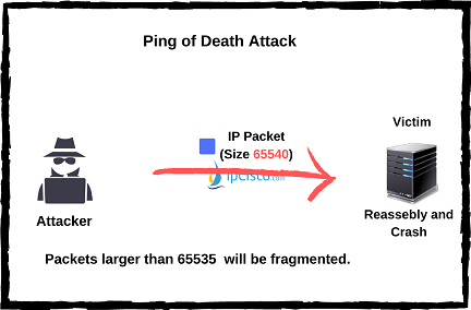 ping-of-death-attack-ipcisco.com