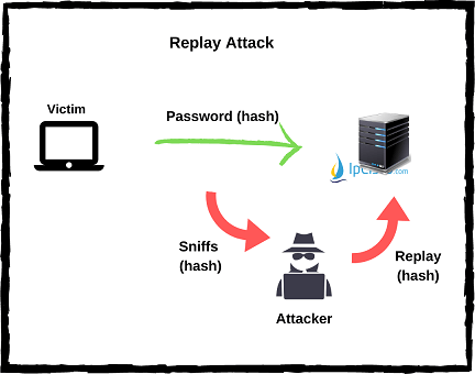 replay-attacks-ipcisco.com