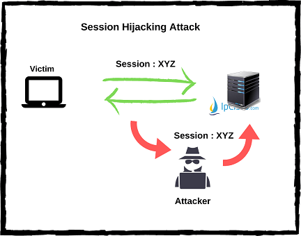 session-hijacking-attacks-ipcisco.com