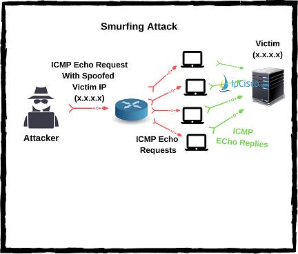 smurfing-attack-ipcisco.com