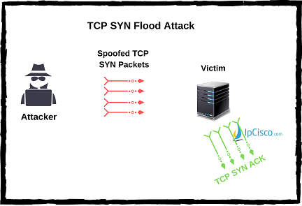 tcp-syn-flood-attack-ipcisco.com