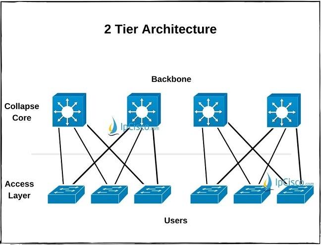 2-tier-architecture