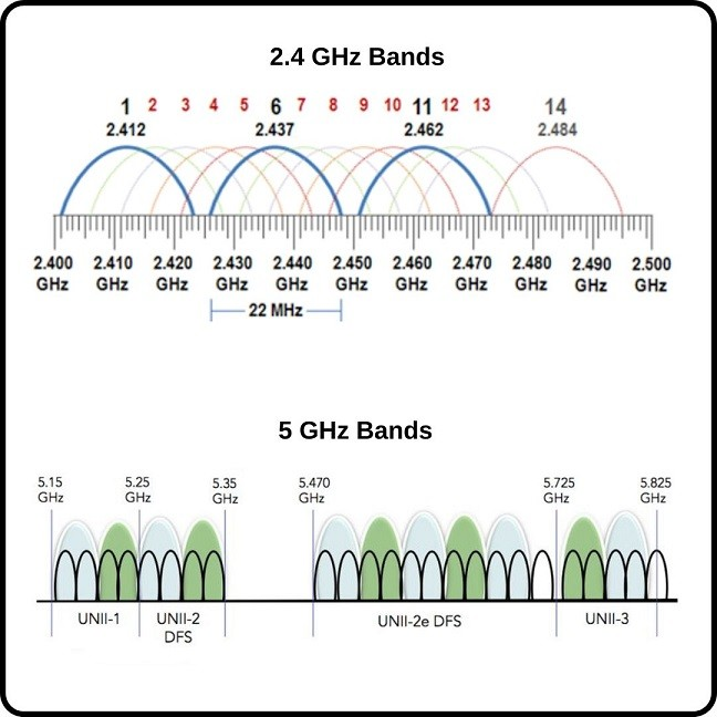 2.4GHz-and-5GHz