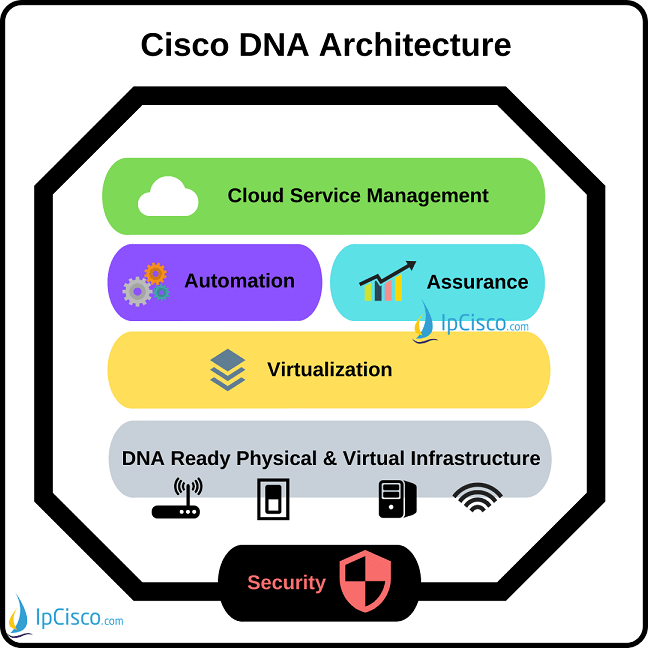 Cisco-DNA-Architecture-k