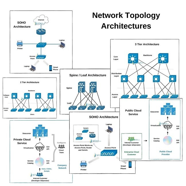 Network-Topology-Architectures