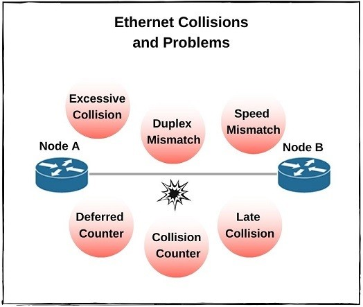 ethernet-collisions-and-problems