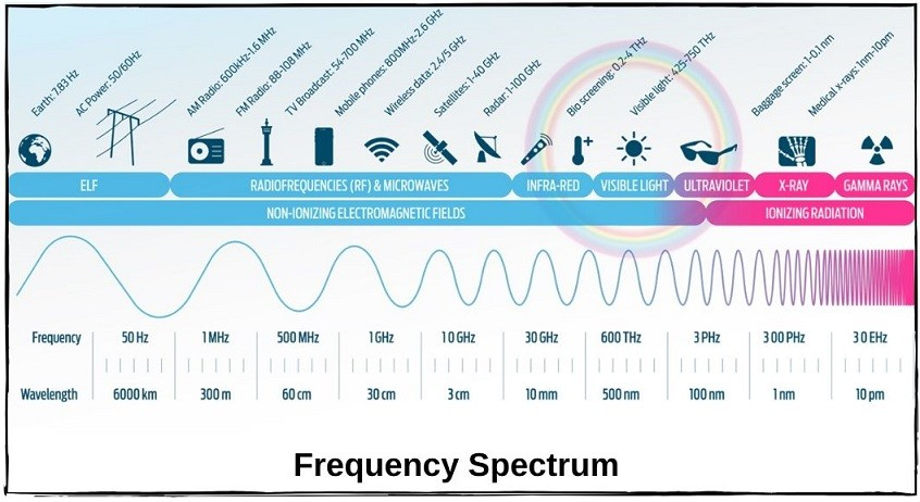 frequency-spectrum