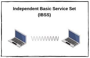 independent-basic-service-set