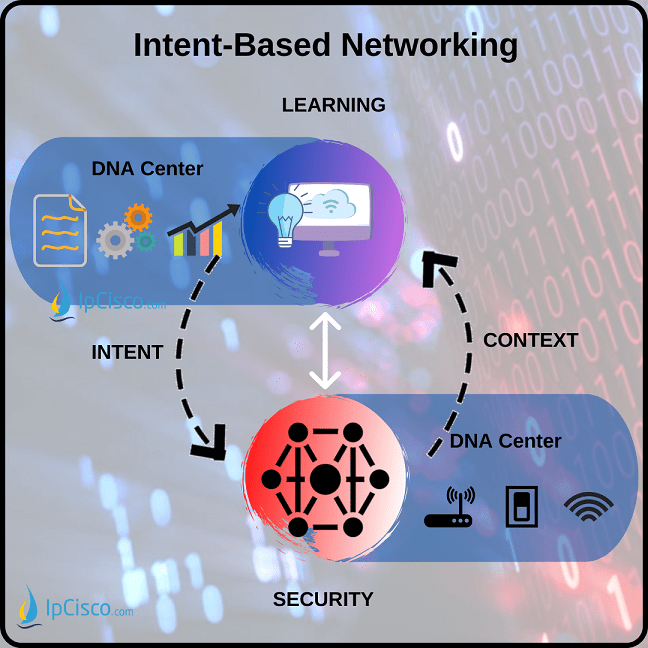 intent-based-networking-ipcisco