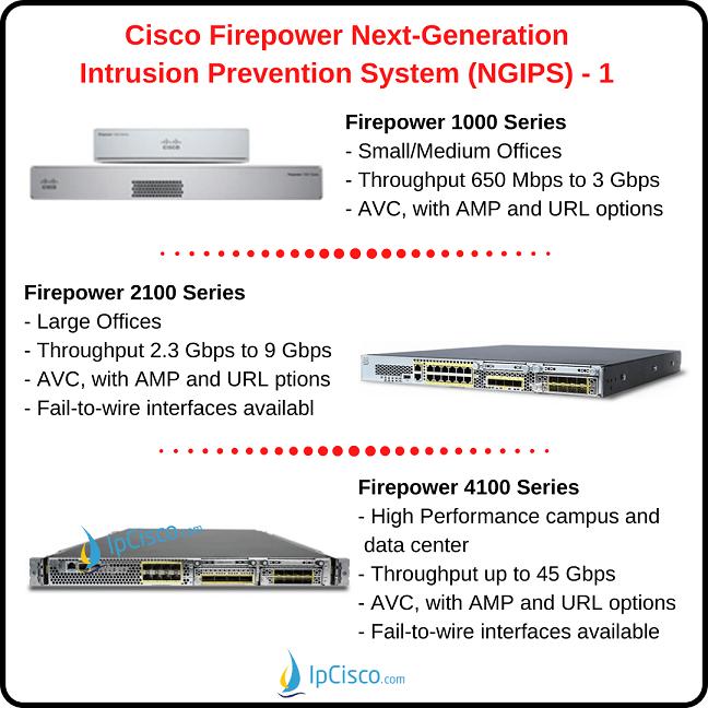 next-generation-IPS-NGIPS-cisco-products-1-k