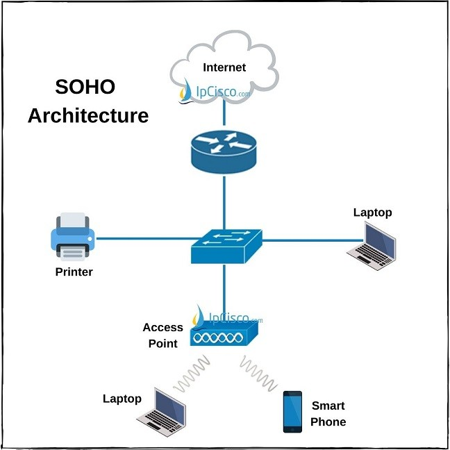 soho-architecture-router-switch-access-point