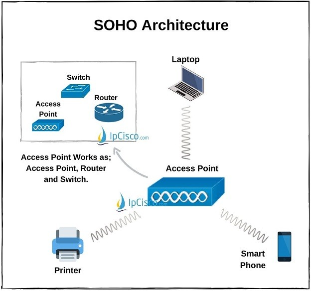 soho-architecture-access-point