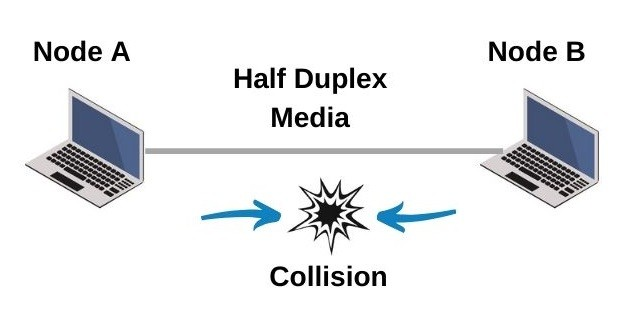 what-is-ethernet-collision