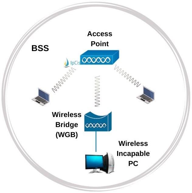 wireless-bridge