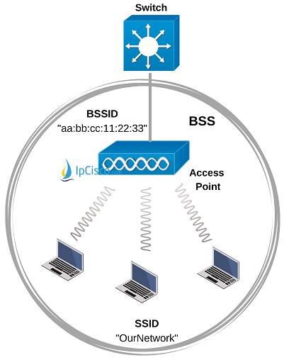 wireless-lan-bss