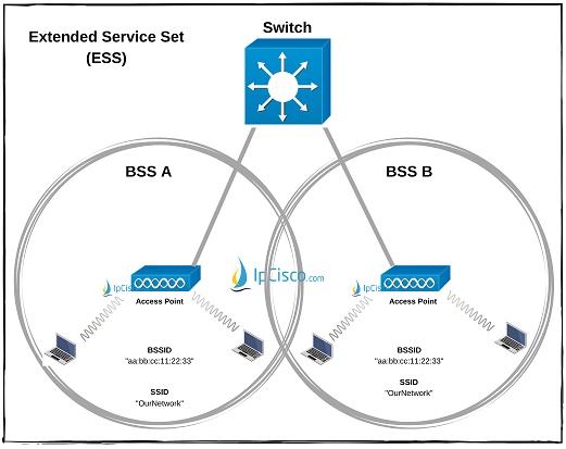 wireless-lan-extended-service-set