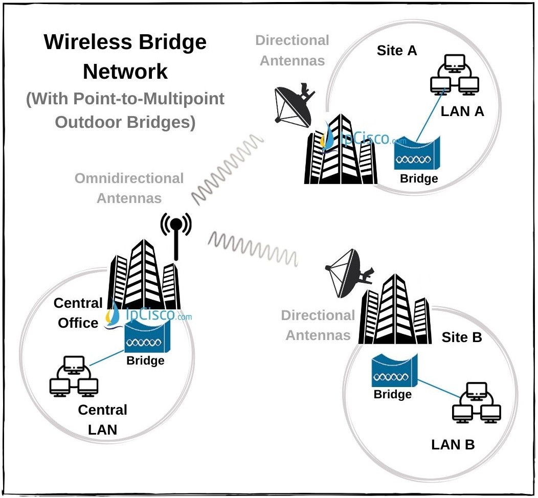 wireless-outdoor-bridge-point-to-multipoint