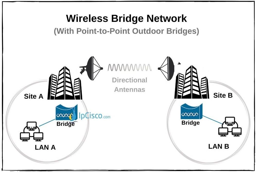 wireless-outdoor-bridge-point-to-point