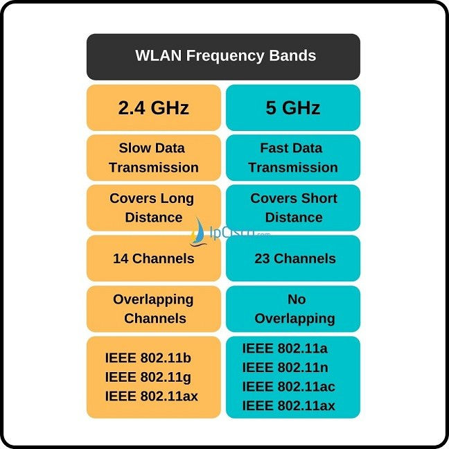 wlan-frequency-bands