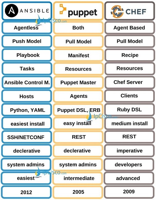 Ansible-vs-Puppet-vs-Chef-ipcisco