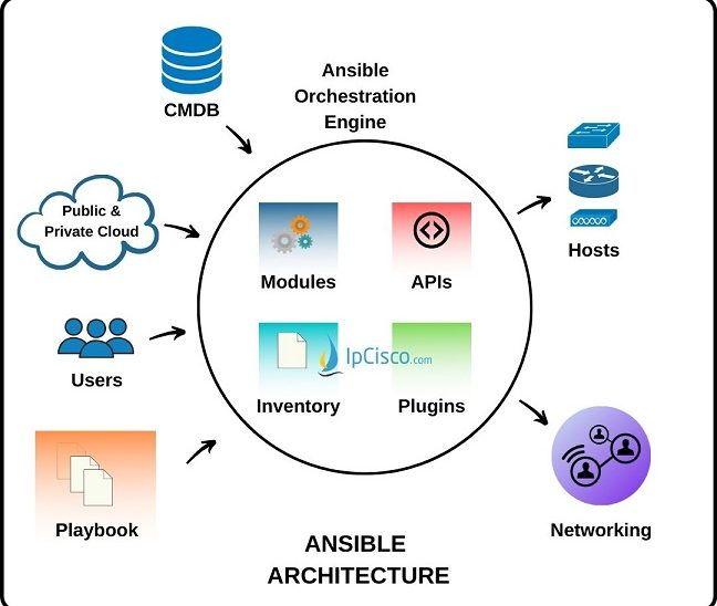ansible-architecture-ipcisco