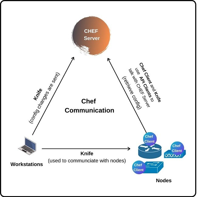 chef-components-communication