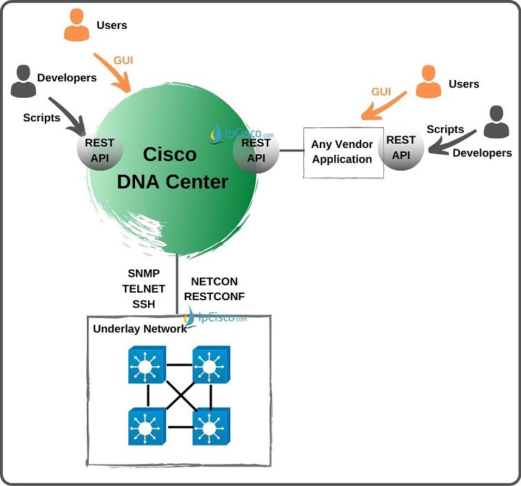 cisco-dna-center-and-users