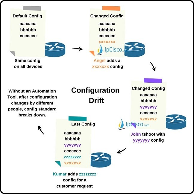 configuration-drift-ipcisco