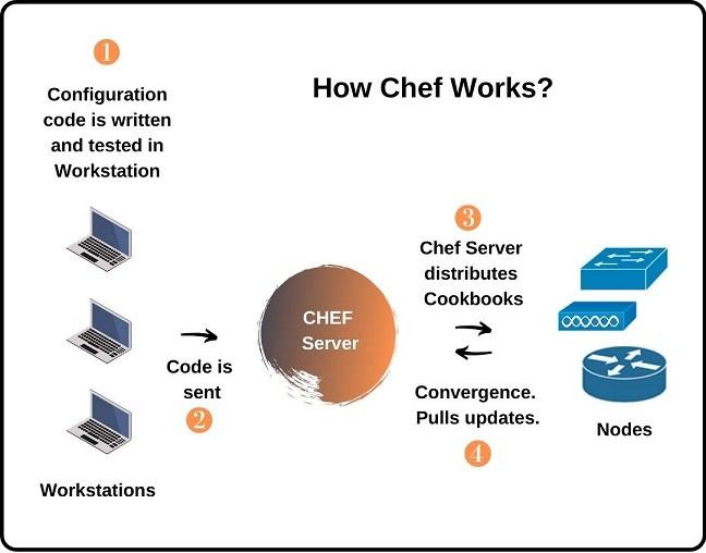 how-chef-works-ipcisco