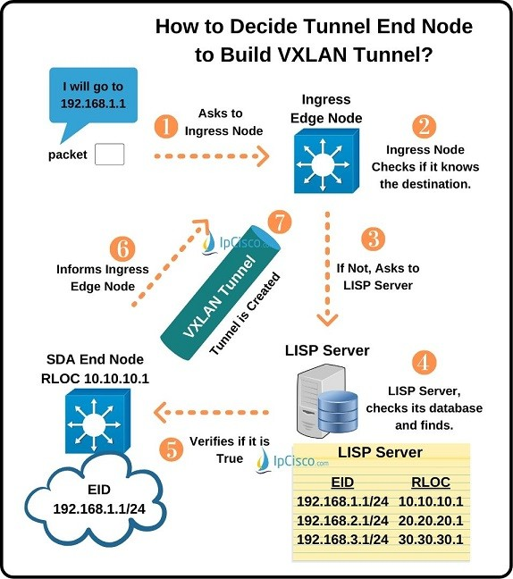 how-to-decide-vxlan-tunnel-end-node