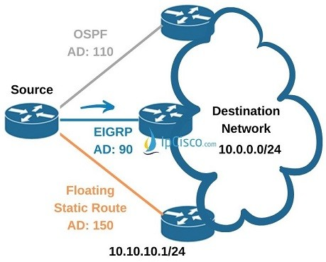 ipv4-floating-static-route-cisco