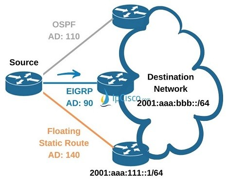 ipv6-floating-static-route-cisco