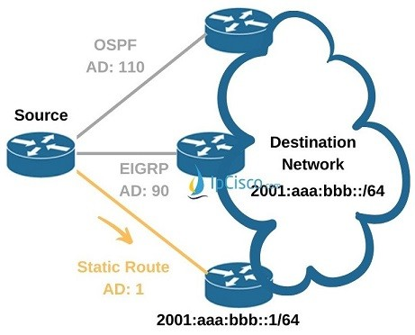 ipv6-floating-static-route