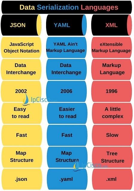 json-versus-yaml-versus-xml