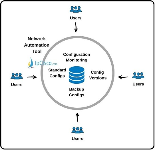 network-automation-tool-configuration-management
