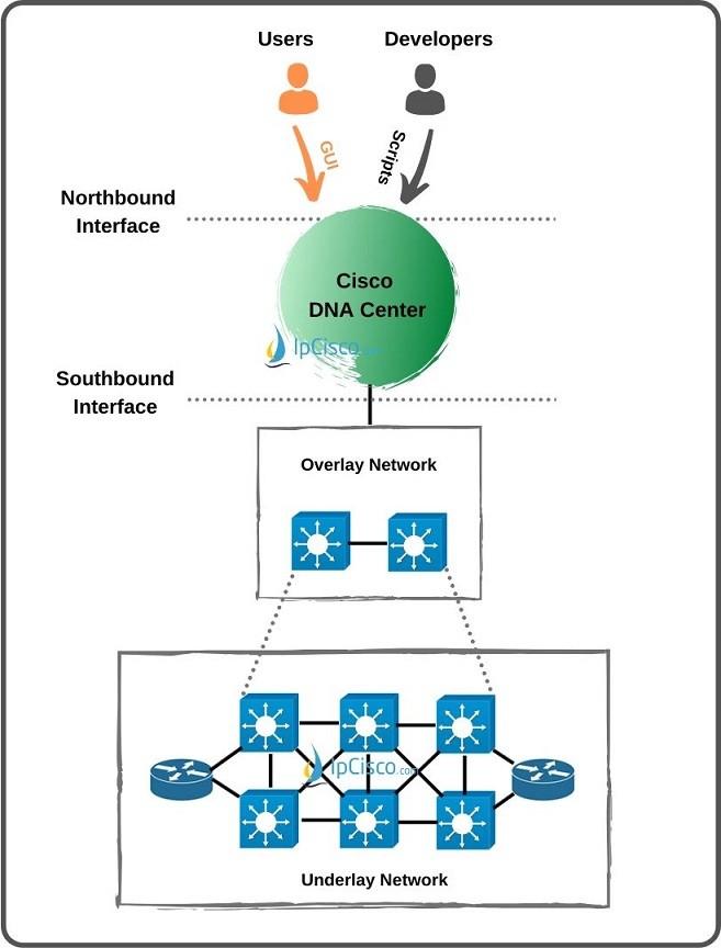 sd-access-and-dna-center
