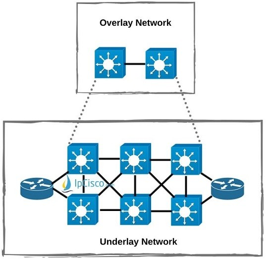 sd-access-overlay-and-underlay-network
