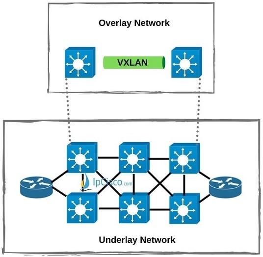 sd-access-overlay-network-vxlan