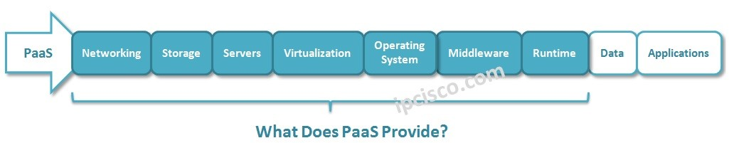 what-does-PaaS-provide
