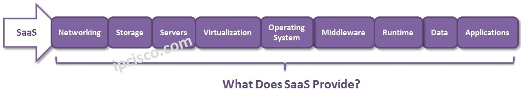 what-does-SaaS-provide