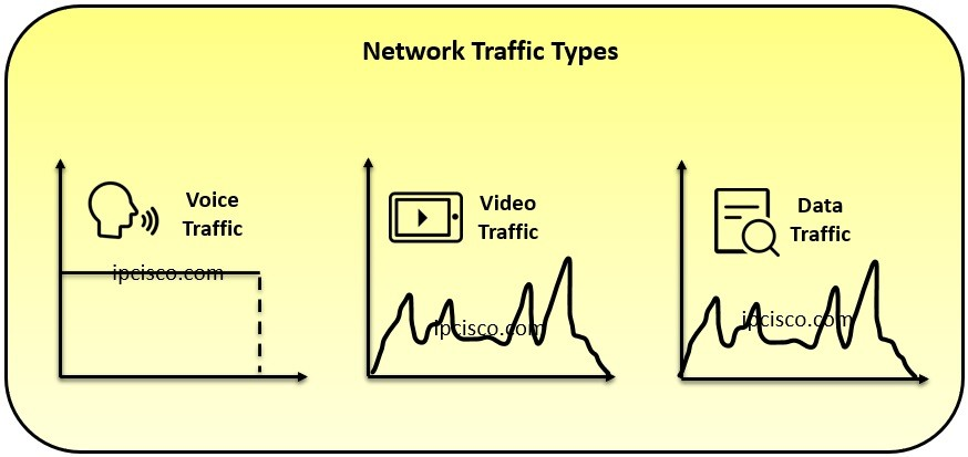 network-traffic-types-ipcisco