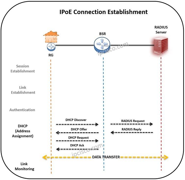 IPoE connection establishment