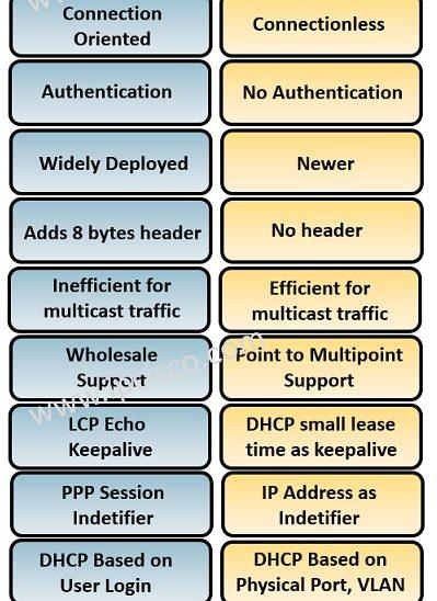 PPPoE versus IPoE, comparison