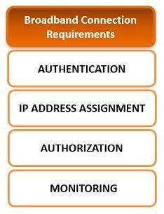 broadband connection requirements pppoe ipoe