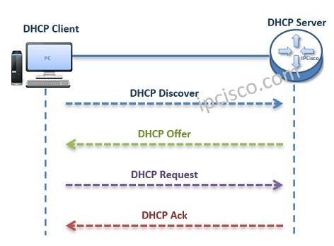 dhcp messages ipoe, ip ovefr ethernet
